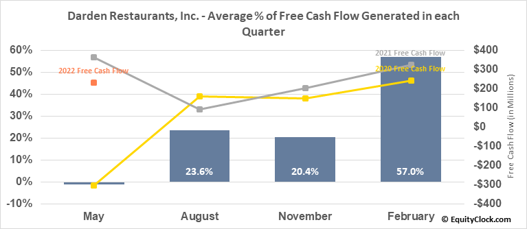 Darden Restaurants, Inc. (NYSE:DRI) Free Cash Flow Seasonality