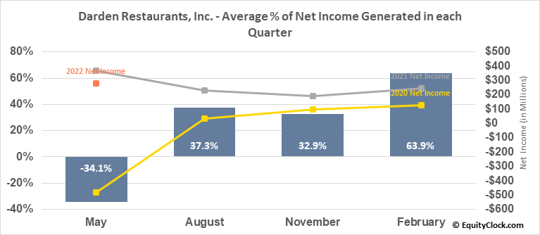 Darden Restaurants, Inc. (NYSE:DRI) Net Income Seasonality