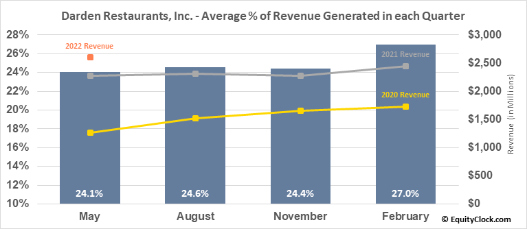 Darden Restaurants, Inc. (NYSE:DRI) Revenue Seasonality