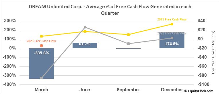 DREAM Unlimited Corp. (TSE:DRM.TO) Free Cash Flow Seasonality