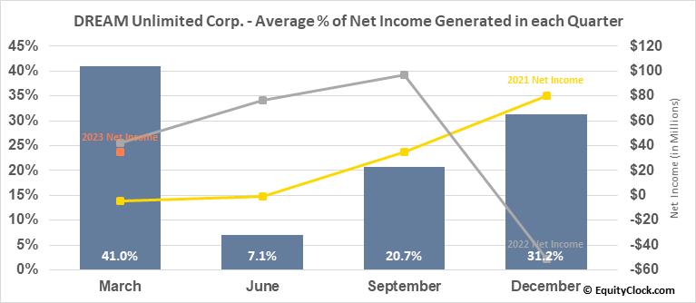 DREAM Unlimited Corp. (TSE:DRM.TO) Net Income Seasonality