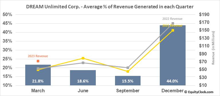 DREAM Unlimited Corp. (TSE:DRM.TO) Revenue Seasonality