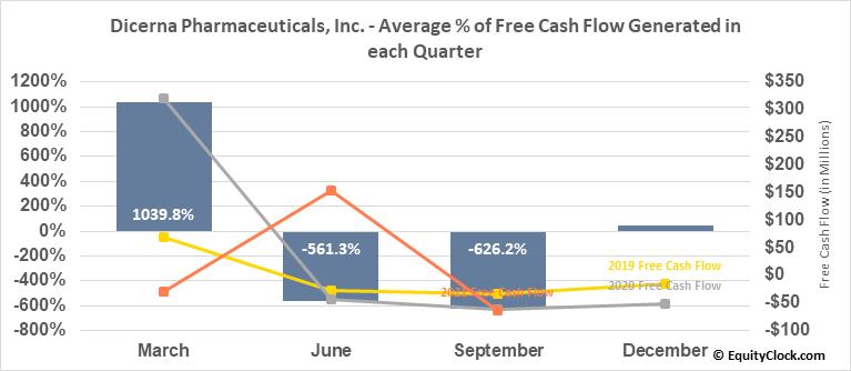 Dicerna Pharmaceuticals, Inc. (NASD:DRNA) Free Cash Flow Seasonality