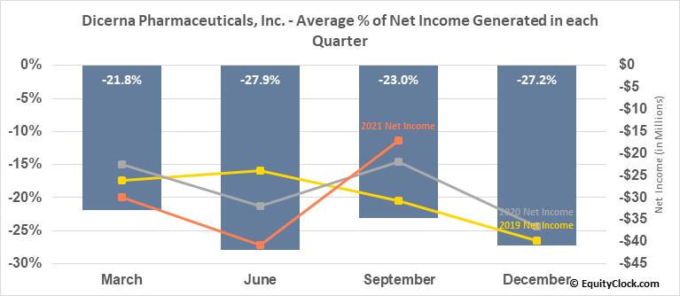 Dicerna Pharmaceuticals, Inc. (NASD:DRNA) Net Income Seasonality