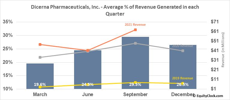 Dicerna Pharmaceuticals, Inc. (NASD:DRNA) Revenue Seasonality