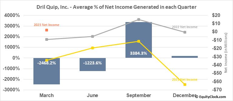 Dril Quip, Inc. (NYSE:DRQ) Net Income Seasonality