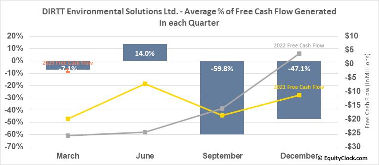 DIRTT Environmental Solutions Ltd. (TSE:DRT.TO) Free Cash Flow Seasonality