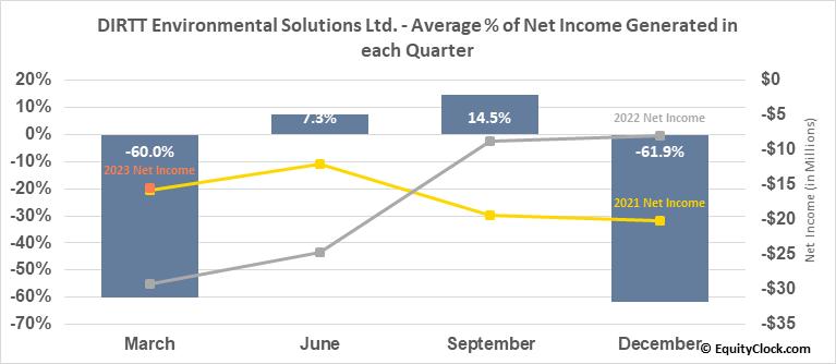DIRTT Environmental Solutions Ltd. (TSE:DRT.TO) Net Income Seasonality