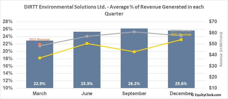 DIRTT Environmental Solutions Ltd. (TSE:DRT.TO) Revenue Seasonality
