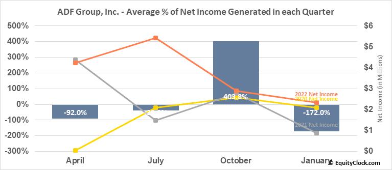 ADF Group, Inc. (TSE:DRX.TO) Net Income Seasonality