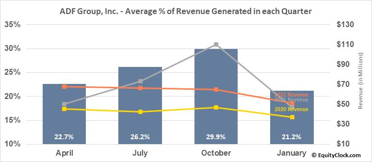 ADF Group, Inc. (TSE:DRX.TO) Revenue Seasonality