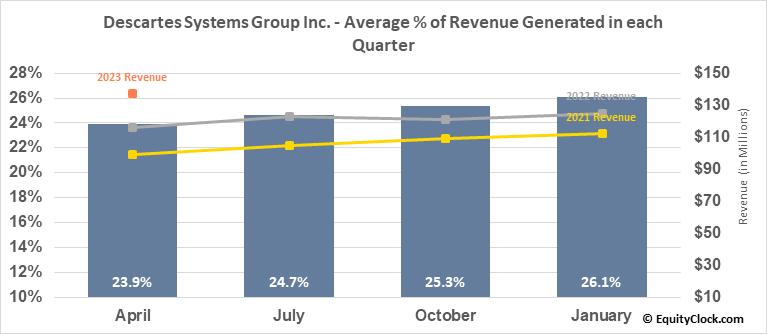 Descartes Systems Group Inc. (NASD:DSGX) Revenue Seasonality