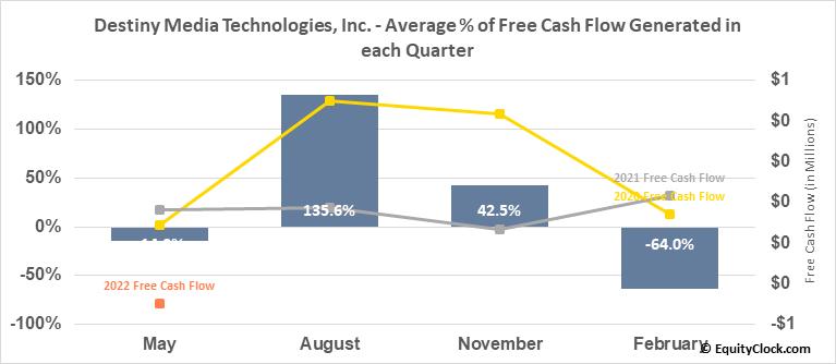 Destiny Media Technologies, Inc. (OTCMKT:DSNY) Free Cash Flow Seasonality