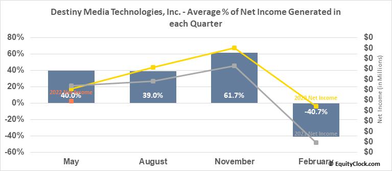 Destiny Media Technologies, Inc. (OTCMKT:DSNY) Net Income Seasonality