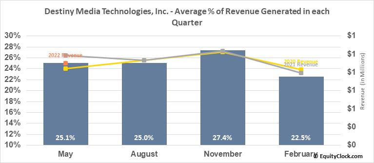 Destiny Media Technologies, Inc. (OTCMKT:DSNY) Revenue Seasonality