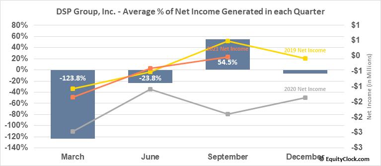 DSP Group, Inc. (NASD:DSPG) Net Income Seasonality