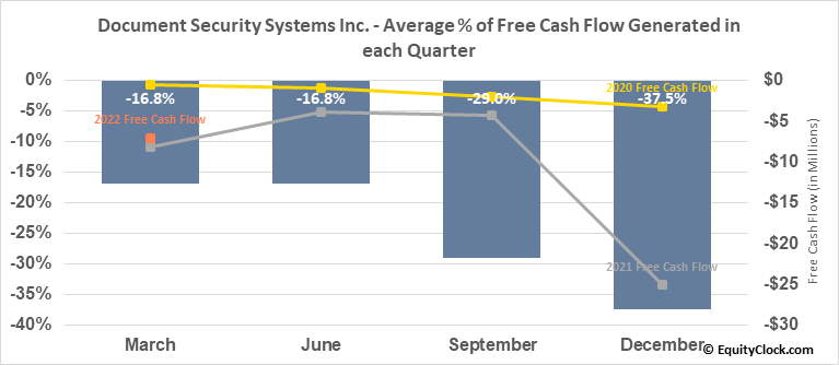 Document Security Systems Inc. (AMEX:DSS) Free Cash Flow Seasonality