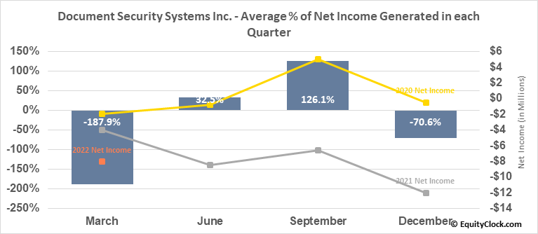 Document Security Systems Inc. (AMEX:DSS) Net Income Seasonality