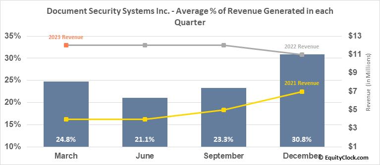Document Security Systems Inc. (AMEX:DSS) Revenue Seasonality