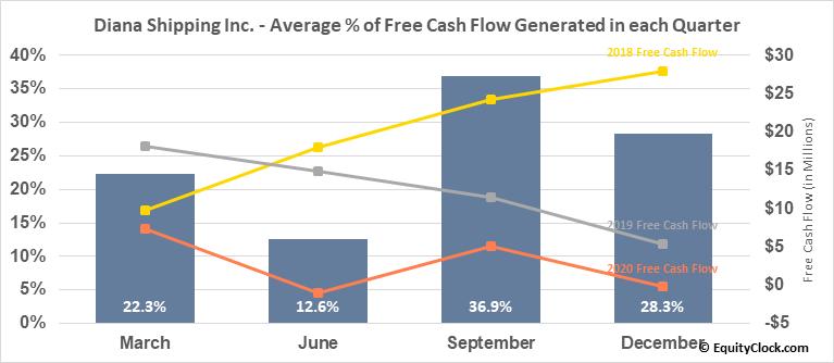 Diana Shipping Inc. (NYSE:DSX) Free Cash Flow Seasonality