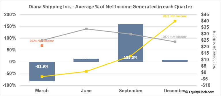 Diana Shipping Inc. (NYSE:DSX) Net Income Seasonality