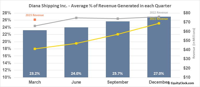 Diana Shipping Inc. (NYSE:DSX) Revenue Seasonality