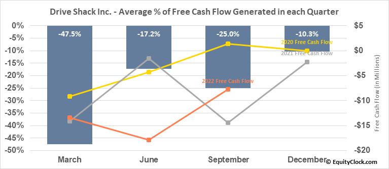 Drive Shack Inc. (NYSE:DS) Free Cash Flow Seasonality