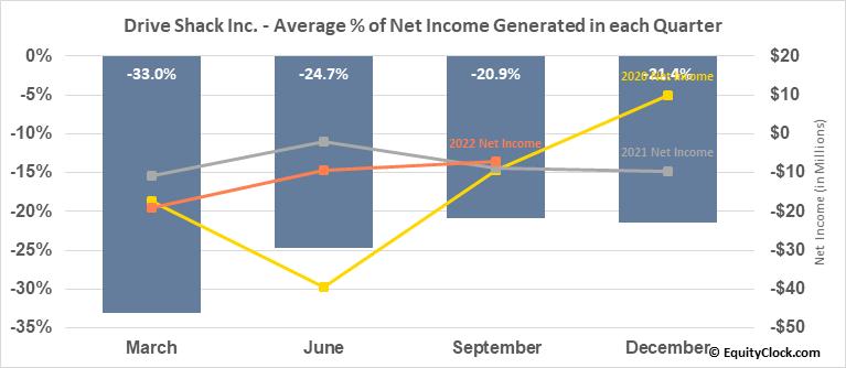 Drive Shack Inc. (NYSE:DS) Net Income Seasonality