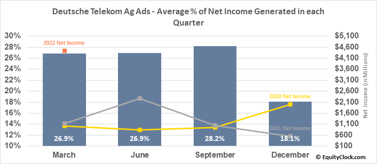 Deutsche Telekom Ag Ads (OTCMKT:DTEGY) Net Income Seasonality