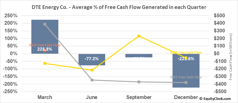 DTE Energy Co. (NYSE:DTE) Free Cash Flow Seasonality