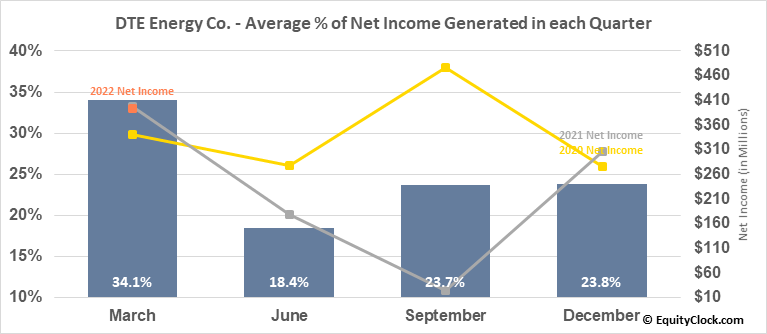 DTE Energy Co. (NYSE:DTE) Net Income Seasonality