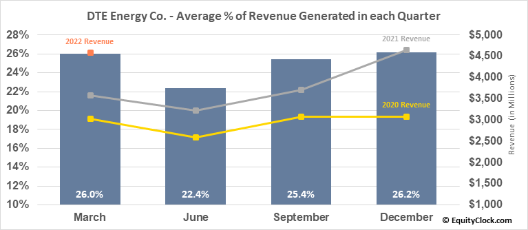 DTE Energy Co. (NYSE:DTE) Revenue Seasonality