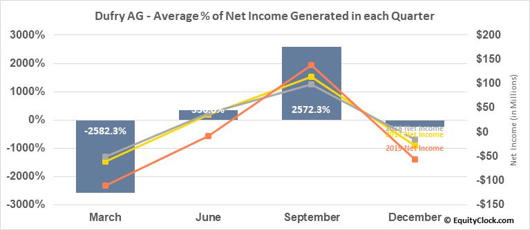 Dufry AG (OTCMKT:DUFRY) Net Income Seasonality