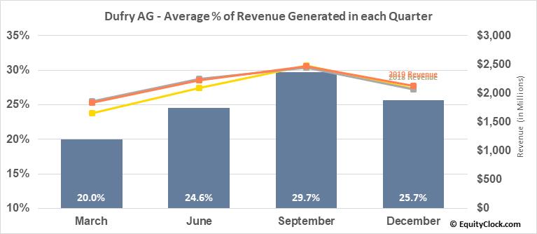 Dufry AG (OTCMKT:DUFRY) Revenue Seasonality