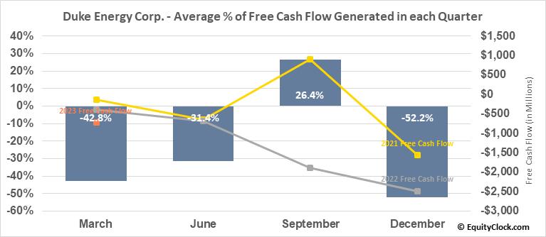 Duke Energy Corp. (NYSE:DUK) Free Cash Flow Seasonality
