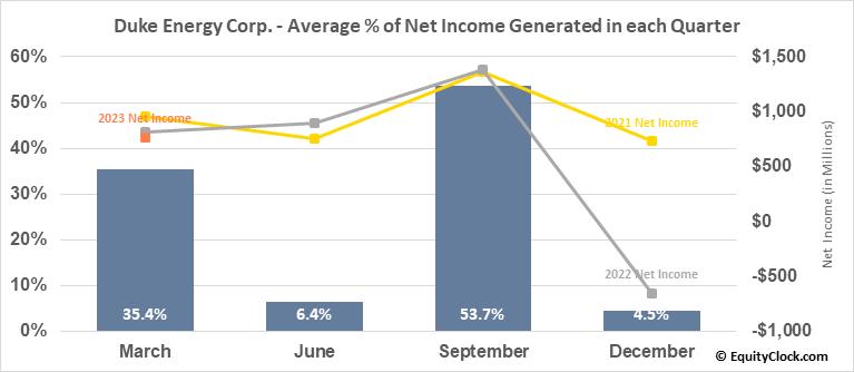 Duke Energy Corp. (NYSE:DUK) Net Income Seasonality