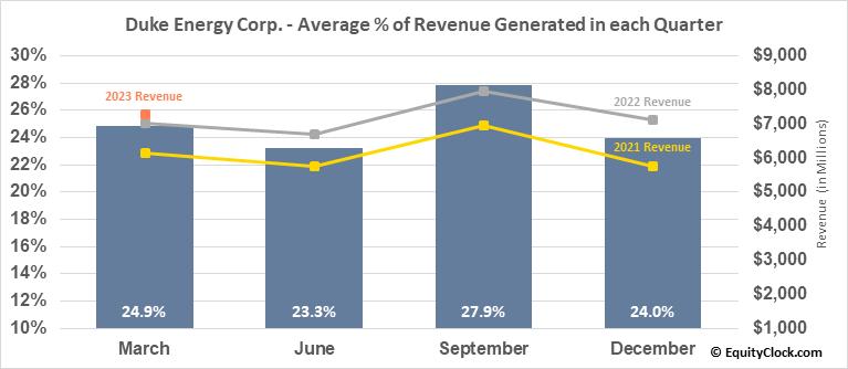 Duke Energy Corp. (NYSE:DUK) Revenue Seasonality