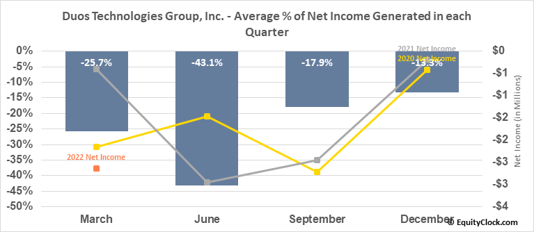 Duos Technologies Group, Inc. (OTCMKT:DUOT) Net Income Seasonality