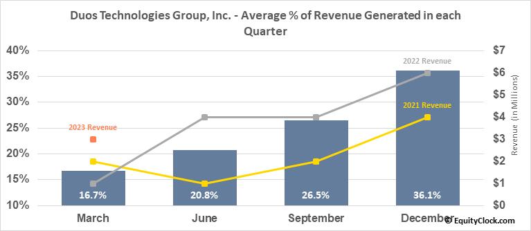 Duos Technologies Group, Inc. (OTCMKT:DUOT) Revenue Seasonality
