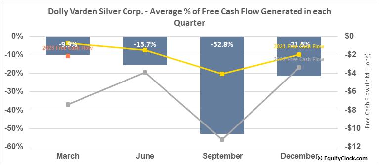 Dolly Varden Silver Corp. (TSXV:DV.V) Free Cash Flow Seasonality