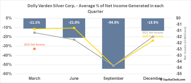 Dolly Varden Silver Corp. (TSXV:DV.V) Net Income Seasonality