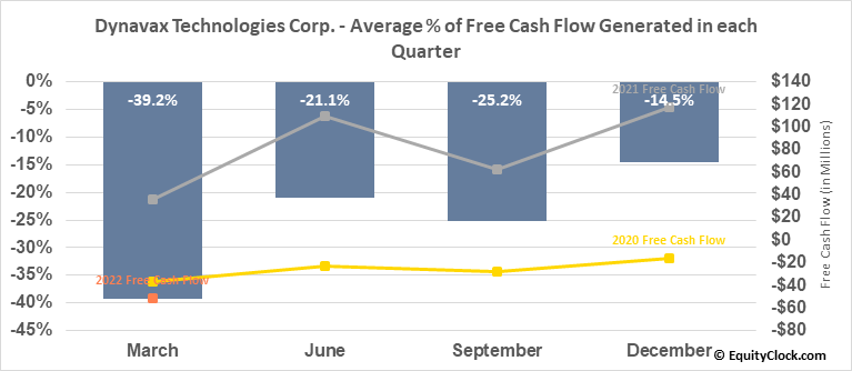 Dynavax Technologies Corp. (NASD:DVAX) Free Cash Flow Seasonality