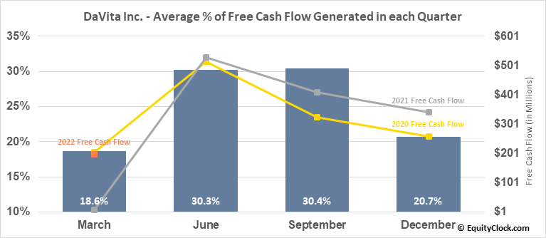 DaVita Inc. (NYSE:DVA) Free Cash Flow Seasonality