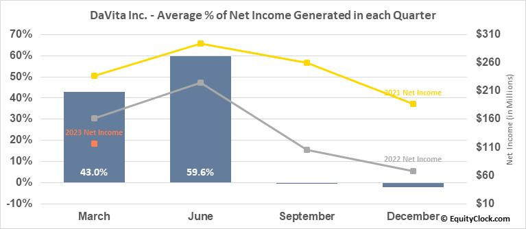 DaVita Inc. (NYSE:DVA) Net Income Seasonality