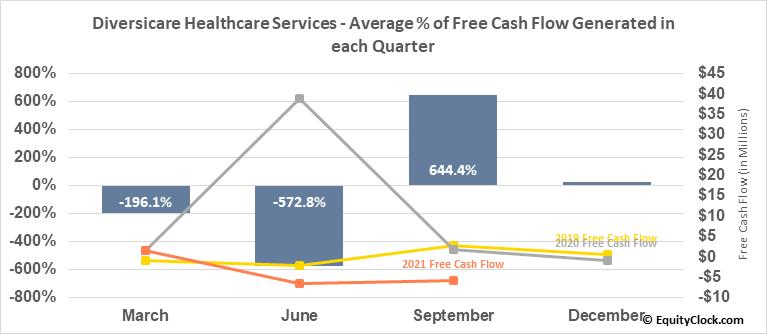 Diversicare Healthcare Services (OTCMKT:DVCR) Free Cash Flow Seasonality