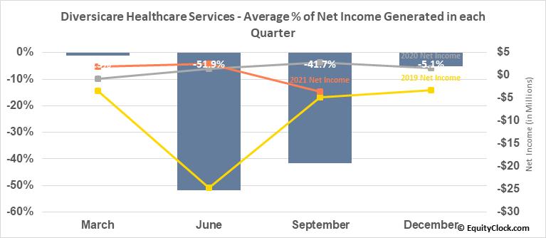 Diversicare Healthcare Services (OTCMKT:DVCR) Net Income Seasonality