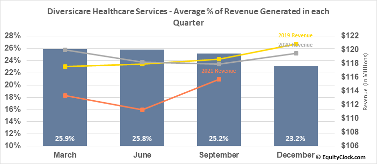Diversicare Healthcare Services (OTCMKT:DVCR) Revenue Seasonality