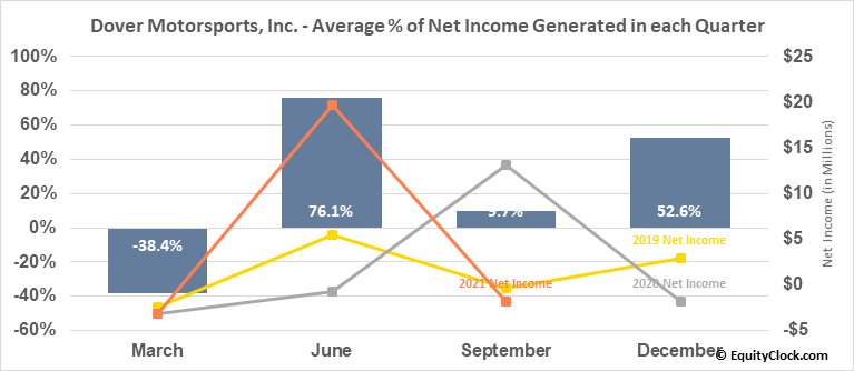Dover Motorsports, Inc. (NYSE:DVD) Net Income Seasonality
