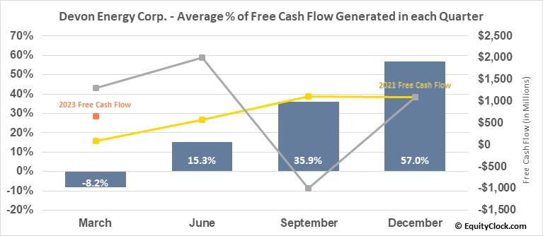 Devon Energy Corp. (NYSE:DVN) Free Cash Flow Seasonality