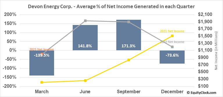 Devon Energy Corp. (NYSE:DVN) Net Income Seasonality